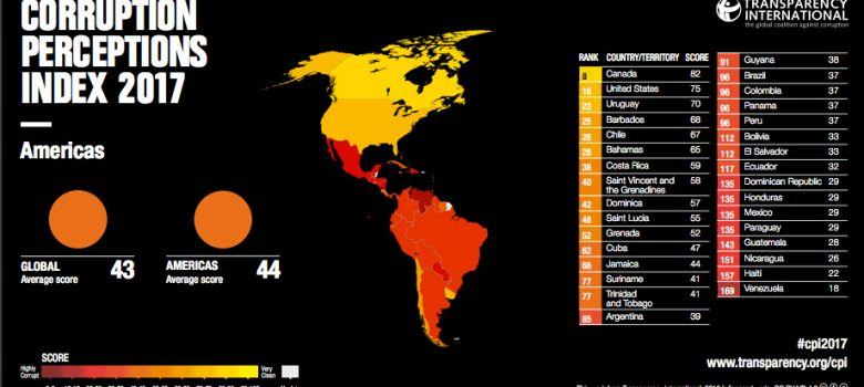 República Dominicana entre los países más corruptos de la región