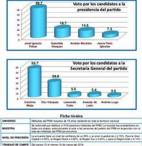 Centro Económico del Cibao establece Paliza y Mejía ganarán convención PRM